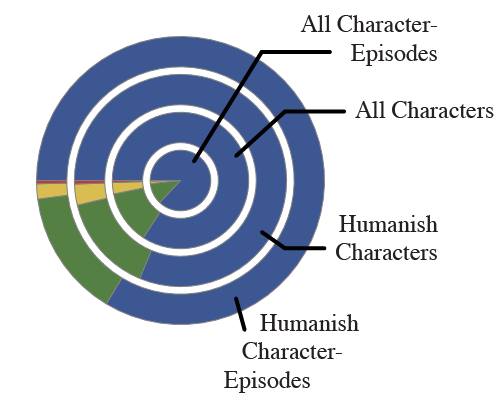 Character Demographics
