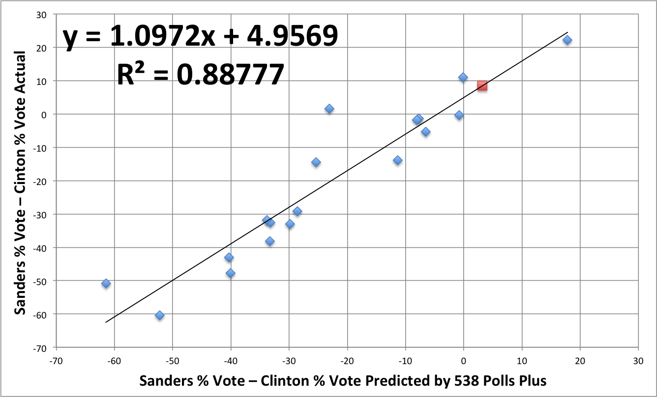Dem Primary Regression 4-4-16